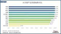 中国电竞行业网络关注度分析报告・2020年Q3版
